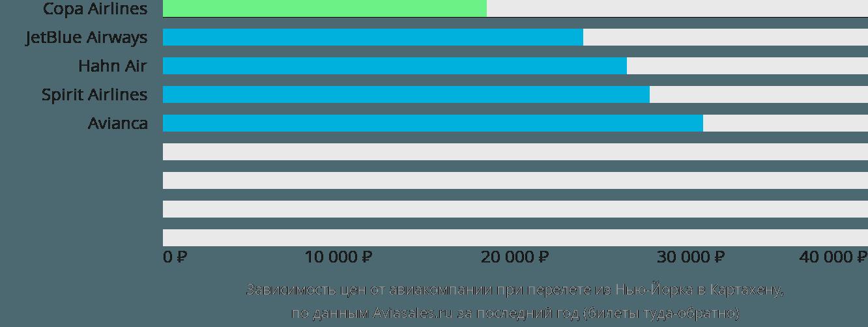 Динамика цен в зависимости от авиакомпании, совершающей перелет из Нью-Йорка в Картахену