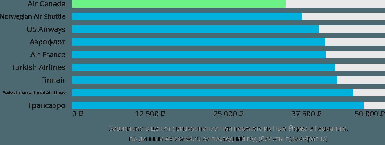 Динамика цен в зависимости от авиакомпании, совершающей перелёт из Нью-Йорка в Германию