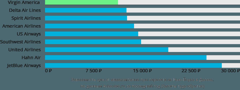 Динамика цен в зависимости от авиакомпании, совершающей перелет из Нью-Йорка в Даллас