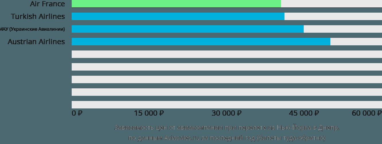 Динамика цен в зависимости от авиакомпании, совершающей перелет из Нью-Йорка в Днепр