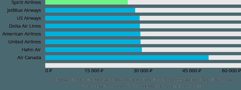 Динамика цен в зависимости от авиакомпании, совершающей перелет из Нью-Йорка в Доминиканскую Республику