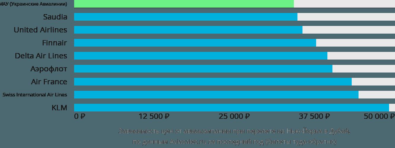Динамика цен в зависимости от авиакомпании, совершающей перелет из Нью-Йорка в Дубай