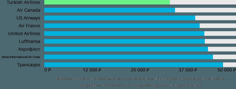 Динамика цен в зависимости от авиакомпании, совершающей перелет из Нью-Йорка во Франкфурт-на-Майне