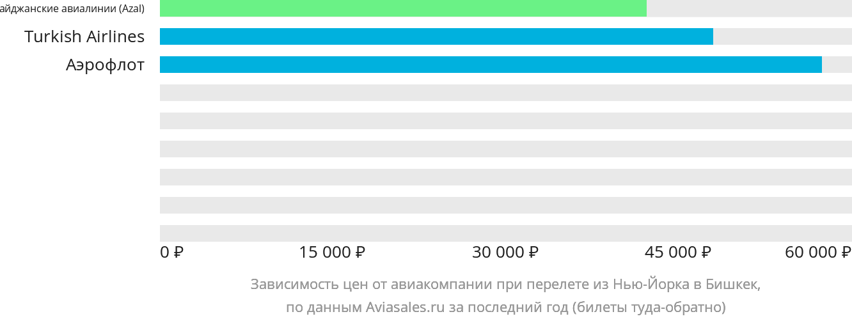 Динамика цен в зависимости от авиакомпании, совершающей перелет из Нью-Йорка в Бишкек