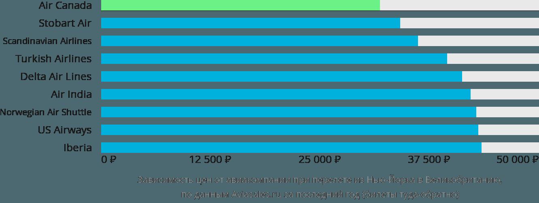 Динамика цен в зависимости от авиакомпании, совершающей перелёт из Нью-Йорка в Великобританию