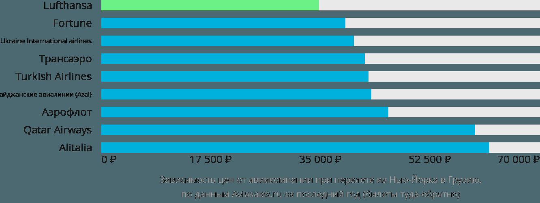 Динамика цен в зависимости от авиакомпании, совершающей перелет из Нью-Йорка в Грузию