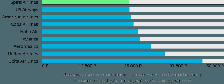 Динамика цен в зависимости от авиакомпании, совершающей перелет из Нью-Йорка в Гватемала Сити