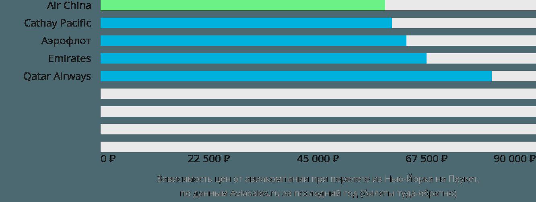 Динамика цен в зависимости от авиакомпании, совершающей перелет из Нью-Йорка на Пхукет