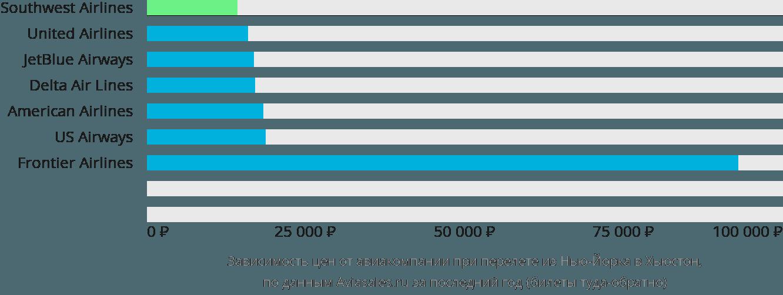 Динамика цен в зависимости от авиакомпании, совершающей перелет из Нью-Йорка в Хьюстон