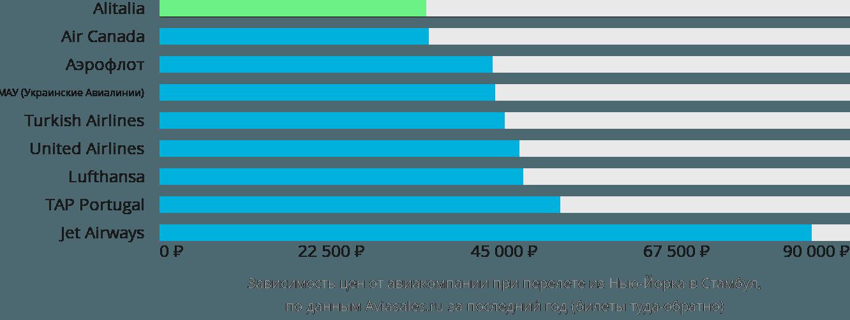 Динамика цен в зависимости от авиакомпании, совершающей перелет из Нью-Йорка в Стамбул