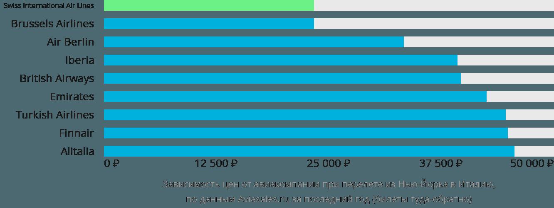 Динамика цен в зависимости от авиакомпании, совершающей перелет из Нью-Йорка в Италию