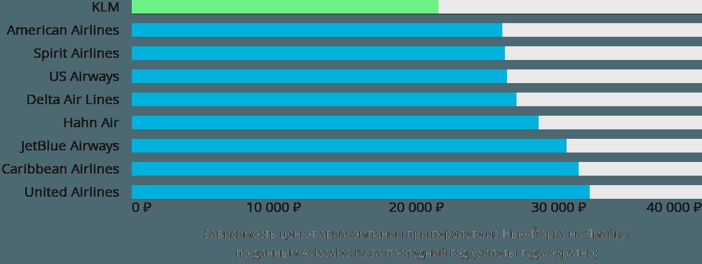 Динамика цен в зависимости от авиакомпании, совершающей перелет из Нью-Йорка на Ямайку