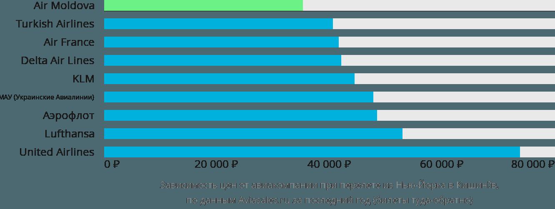 Динамика цен в зависимости от авиакомпании, совершающей перелет из Нью-Йорка в Кишинёв