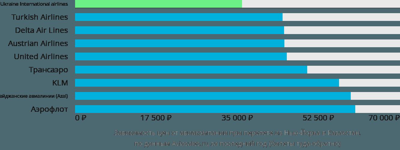 Динамика цен в зависимости от авиакомпании, совершающей перелёт из Нью-Йорка в Казахстан