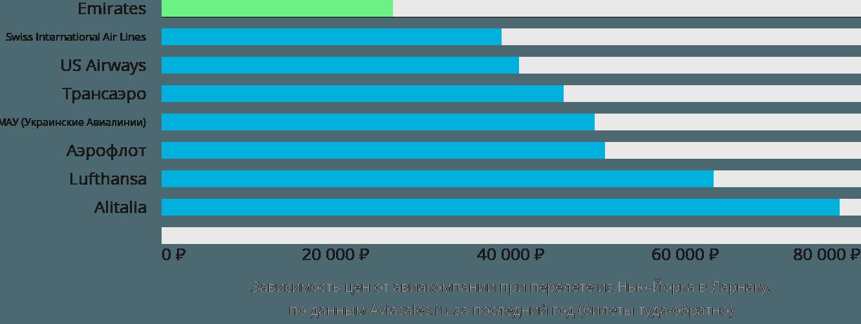 Динамика цен в зависимости от авиакомпании, совершающей перелет из Нью-Йорка в Ларнаку