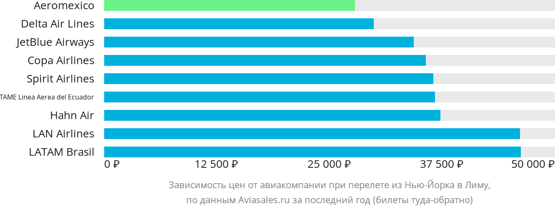 Динамика цен в зависимости от авиакомпании, совершающей перелет из Нью-Йорка в Лиму