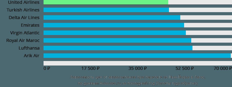 Динамика цен в зависимости от авиакомпании, совершающей перелет из Нью-Йорка в Лагос