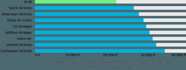 Динамика цен в зависимости от авиакомпании, совершающей перелет из Нью-Йорка в Монтего-Бей