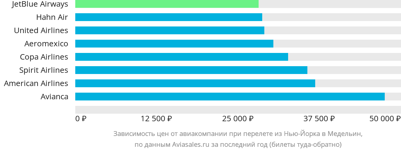 Динамика цен в зависимости от авиакомпании, совершающей перелет из Нью-Йорка в Медельин