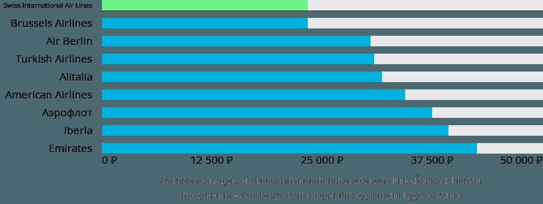 Динамика цен в зависимости от авиакомпании, совершающей перелет из Нью-Йорка в Милан