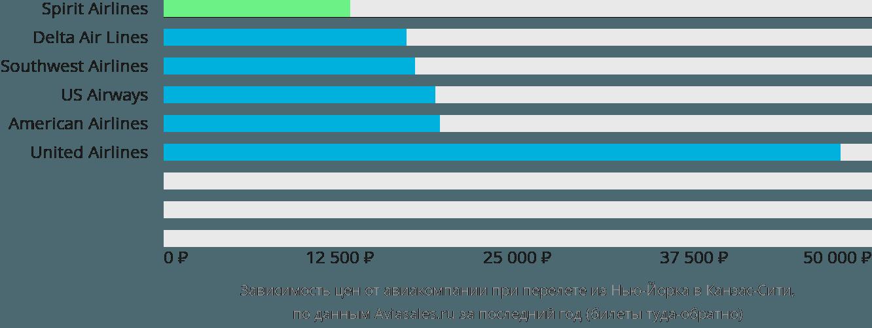Динамика цен в зависимости от авиакомпании, совершающей перелет из Нью-Йорка в Канзас-Сити