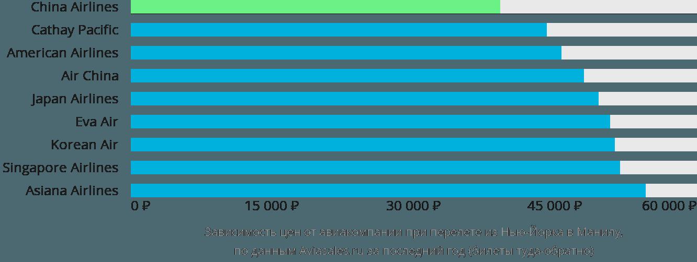 Динамика цен в зависимости от авиакомпании, совершающей перелет из Нью-Йорка в Манилу