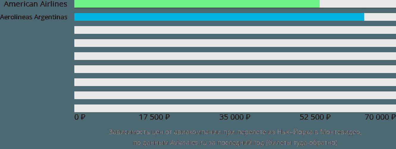 Динамика цен в зависимости от авиакомпании, совершающей перелет из Нью-Йорка в Монтевидео