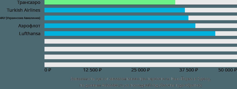 Динамика цен в зависимости от авиакомпании, совершающей перелет из Нью-Йорка в Одессу