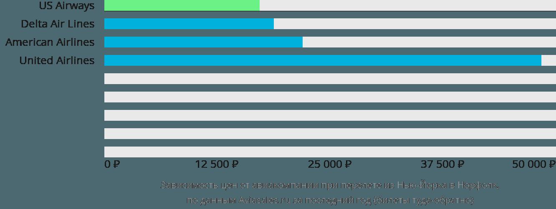 Динамика цен в зависимости от авиакомпании, совершающей перелет из Нью-Йорка в Норфолк