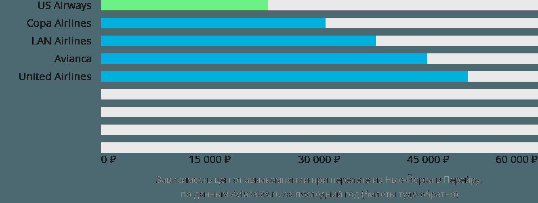 Динамика цен в зависимости от авиакомпании, совершающей перелет из Нью-Йорка в Перейру