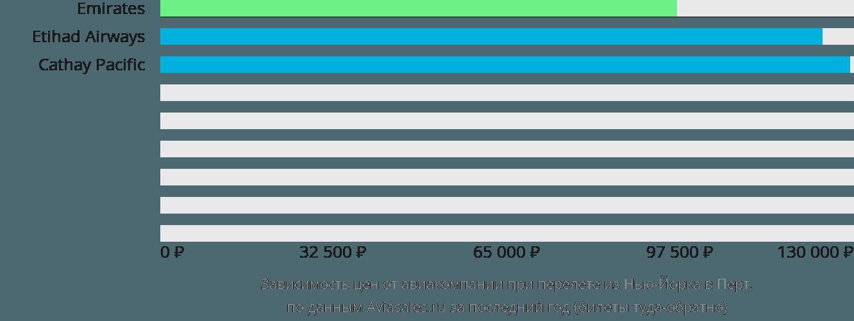 Динамика цен в зависимости от авиакомпании, совершающей перелет из Нью-Йорка в Перт