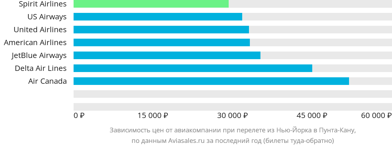 Динамика цен в зависимости от авиакомпании, совершающей перелет из Нью-Йорка в Пунта-Кану