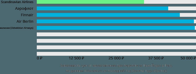 Динамика цен в зависимости от авиакомпании, совершающей перелет из Нью-Йорка в Ригу