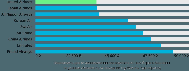 Динамика цен в зависимости от авиакомпании, совершающей перелет из Нью-Йорка в Хошимин