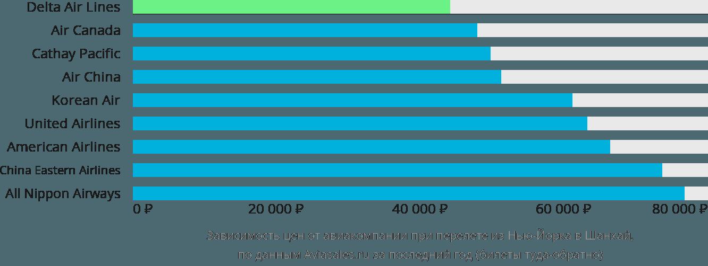 Динамика цен в зависимости от авиакомпании, совершающей перелет из Нью-Йорка в Шанхай