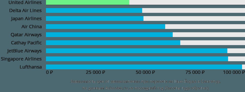 Динамика цен в зависимости от авиакомпании, совершающей перелет из Нью-Йорка в Сингапур
