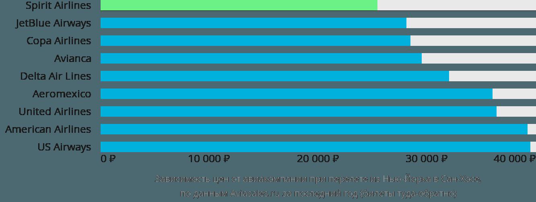 Динамика цен в зависимости от авиакомпании, совершающей перелет из Нью-Йорка в Сан-Хосе