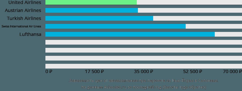 Динамика цен в зависимости от авиакомпании, совершающей перелет из Нью-Йорка в Салоники