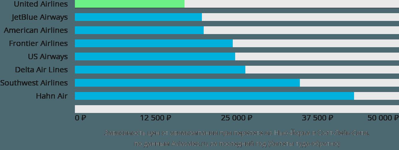 Динамика цен в зависимости от авиакомпании, совершающей перелет из Нью-Йорка в Солт-Лейк-Сити