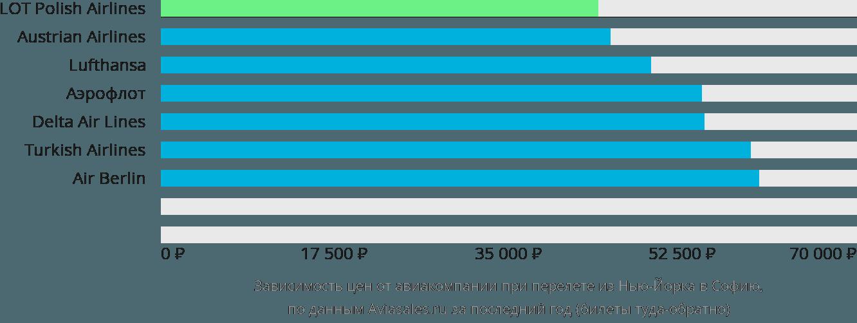 Динамика цен в зависимости от авиакомпании, совершающей перелет из Нью-Йорка в Софию
