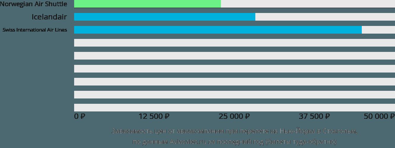 Динамика цен в зависимости от авиакомпании, совершающей перелет из Нью-Йорка в Стокгольм