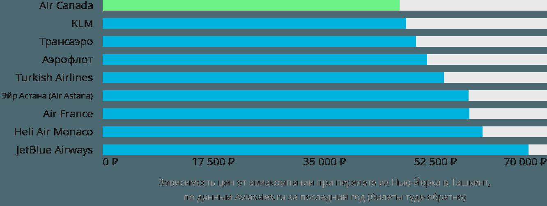 Динамика цен в зависимости от авиакомпании, совершающей перелет из Нью-Йорка в Ташкент