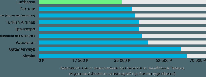 Динамика цен в зависимости от авиакомпании, совершающей перелет из Нью-Йорка в Тбилиси
