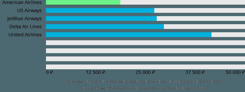 Динамика цен в зависимости от авиакомпании, совершающей перелет из Нью-Йорка в Теркс и Кайкос