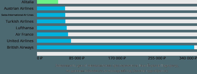 Динамика цен в зависимости от авиакомпании, совершающей перелет из Нью-Йорка в Подгорицу