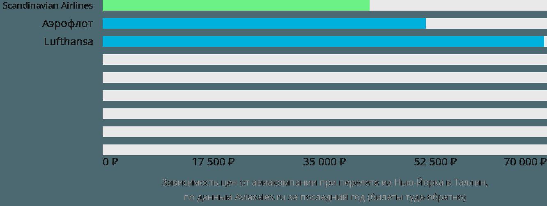 Динамика цен в зависимости от авиакомпании, совершающей перелет из Нью-Йорка в Таллин