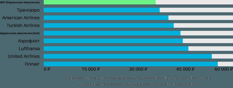 Динамика цен в зависимости от авиакомпании, совершающей перелет из Нью-Йорка в Тель-Авив