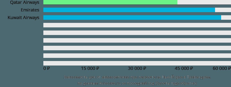 Динамика цен в зависимости от авиакомпании, совершающей перелет из Нью-Йорка в Тривандрам