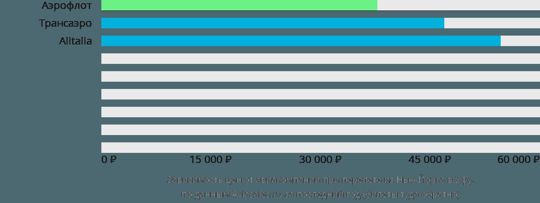 Динамика цен в зависимости от авиакомпании, совершающей перелет из Нью-Йорка в Уфу