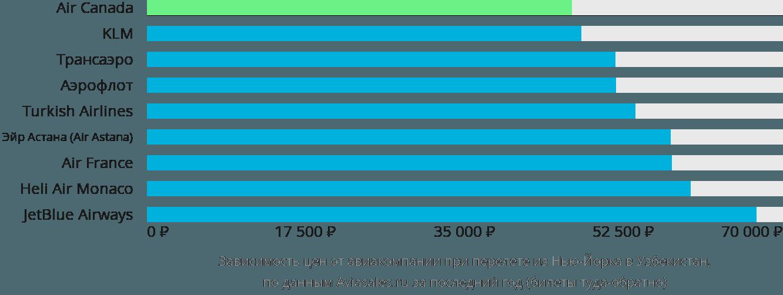 Динамика цен в зависимости от авиакомпании, совершающей перелёт из Нью-Йорка в Узбекистан
